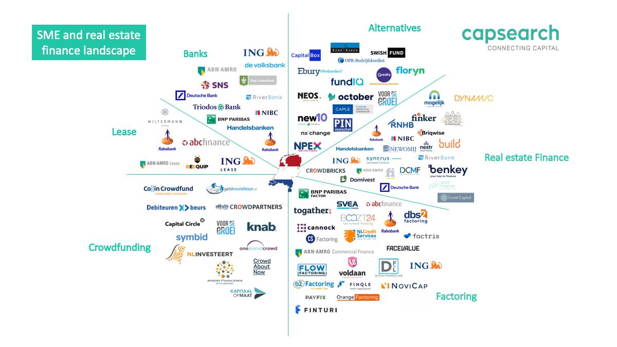 Overzicht mkb-financiers in Nederland